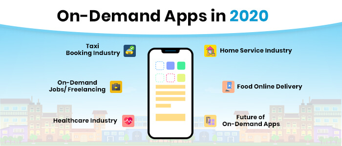 Why On-Demand App is Essential for Industries in 2020?